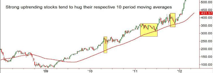 Update on Stocks