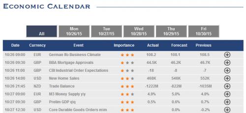 Economic Calendar e1447066660726 Binary Options   Can You Make Money?