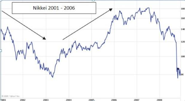 Nikkei Quantitative Easing